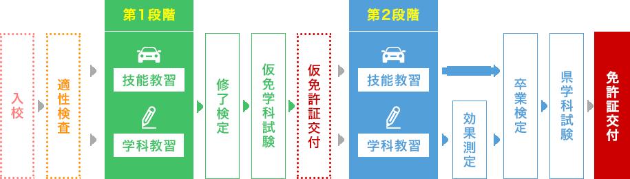 仮免試験は日曜日にも開催!